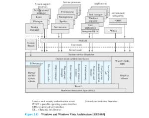 Rangkuman Sistem Operasi (SO)