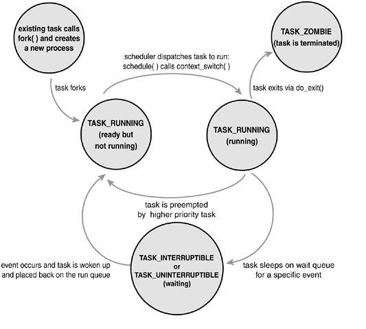 Perbedaan Process State dan thread State