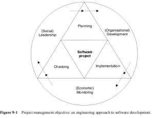Sekilas Tentang Manajemen Proyek Web